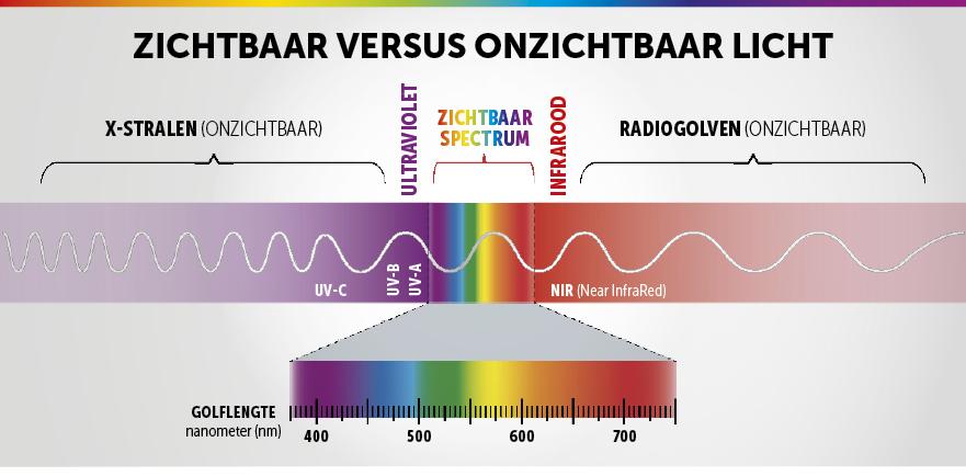kleurenspectrum-2